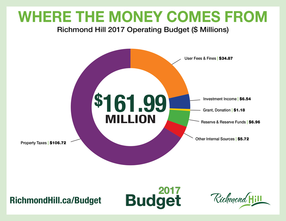 Pie chart shows how Richmond Hill 2017 Operating Budget is funded.