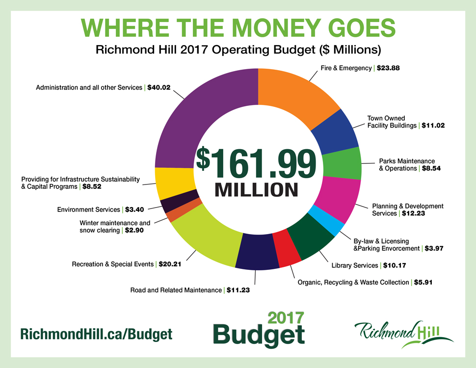 Pie chart shows how Richmond Hill 2017 Operating Budget is divided.