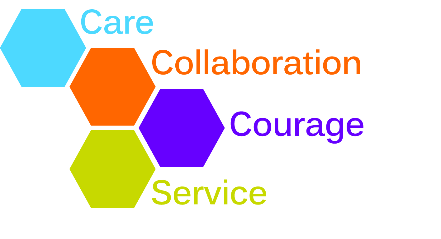 Richmond Hill Corporate Values - Care, Courage, Collaboration and Service