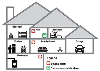 Cross-section of a house showing smoke and carbon monoxide alarms