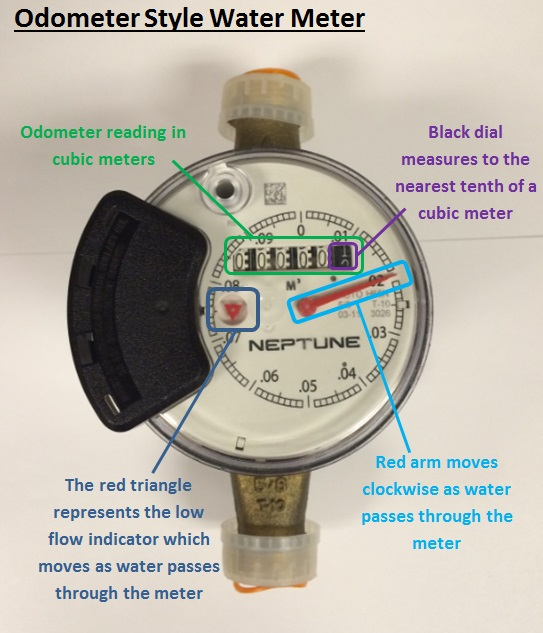Water Meters - City of Richmond Hill